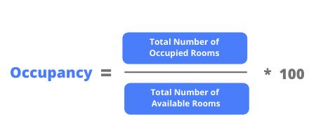 Occupancy Percentage Formula