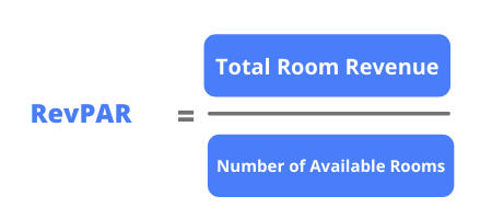 RevPAR Formula